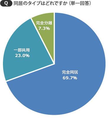 【画像1】同居タイプは「完全同居」が約7割も。完全分離は7.3%という結果に(SUUMOジャーナル編集部)