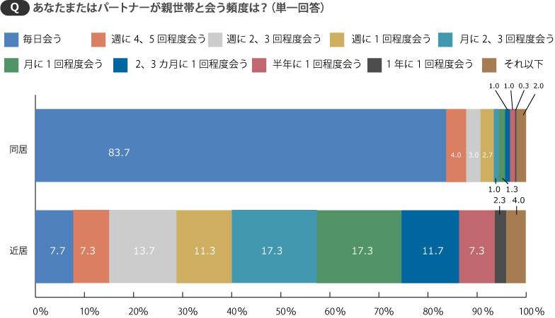 【画像3】約8割が毎日会っている同居に比べ、近居は月に数回程度が多い(SUUMOジャーナル編集部)