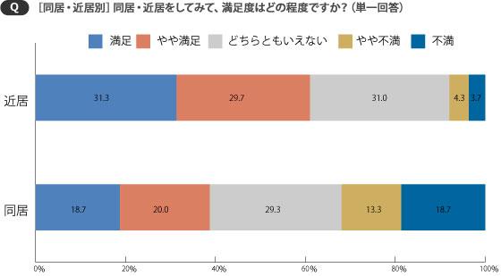 【画像2】近居は「満足」「やや満足」を合わせると6割を超えるが、同居は約4割という結果に(SUUMOジャーナル編集部)