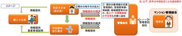 【画像1】イメージ図(国土交通省「マンション標準管理委託契約書・同コメントの改正概要」より転載)
