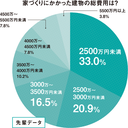 【図1】家づくりにかかった建物の総費用は?(HOUSING by suumo編集部)