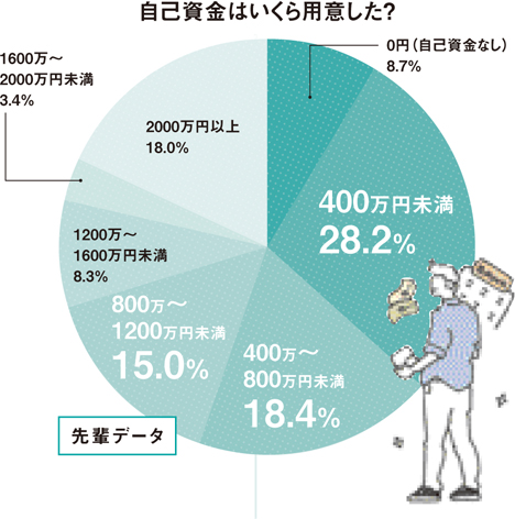 【図2】自己資金はいくら用意した?(HOUSING by suumo編集部、イラスト/水谷慶大)