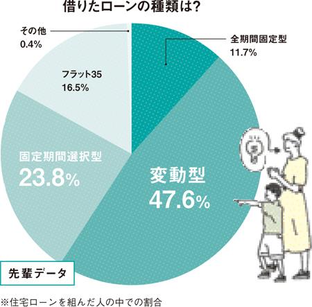 【図3】借りたローンの種類は?(HOUSING by suumo編集部、イラスト/水谷慶大)