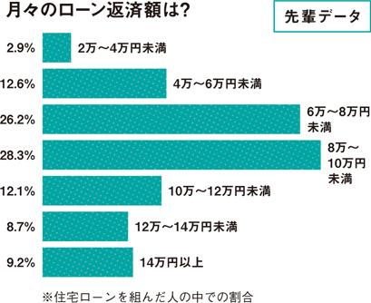 【図4】月々のローン返済額は?(HOUSING by suumo編集部)