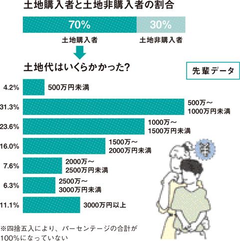 【図5】土地購入者と土地非購入者の割合(HOUSING by suumo編集部、イラスト/水谷慶大)