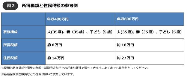 【図2】所得税額と住民税額(参考例)(筆者作成)