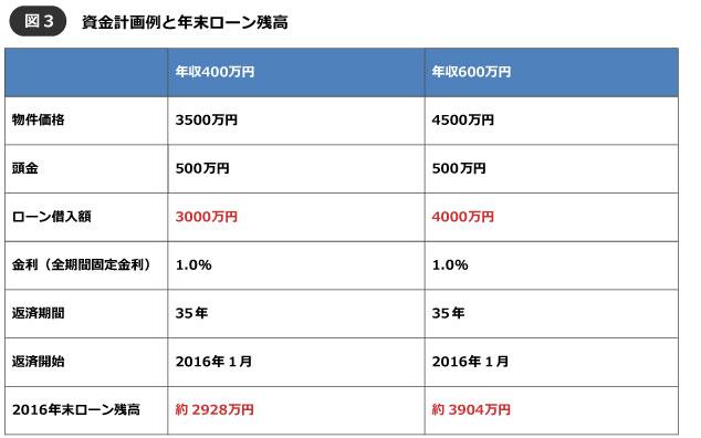 【図3】資金計画例(筆者作成)