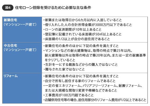 【図3】住宅ローン控除を受けるための主な条件