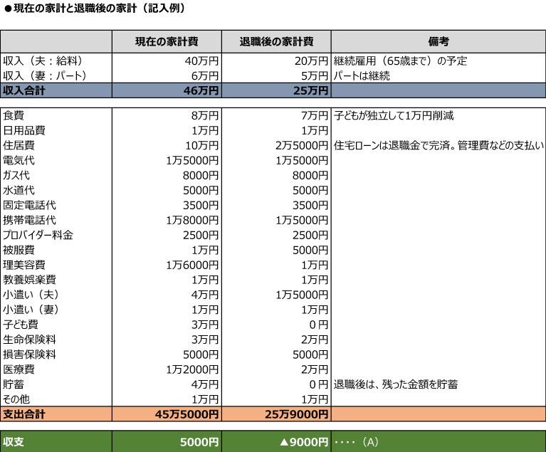 【図2】日ごろ、家計簿をつけていない家庭は、現在の家計費を書き出すことで削減できる費目が見つかる。退職後の家計費は現段階では予測で書き出してみる。年金受給までの間に、いかに収入を得られるかがカギになるだろう(畠中雅子さんオリジナルの家計表を基に記入例を作成)。ちなみに、平成25年度の厚生年金受給額平均は、男性16万6418円、女性10万2086円(厚生労働省年金局「平成25年度厚生年金保険。国民年金事業の概況」)