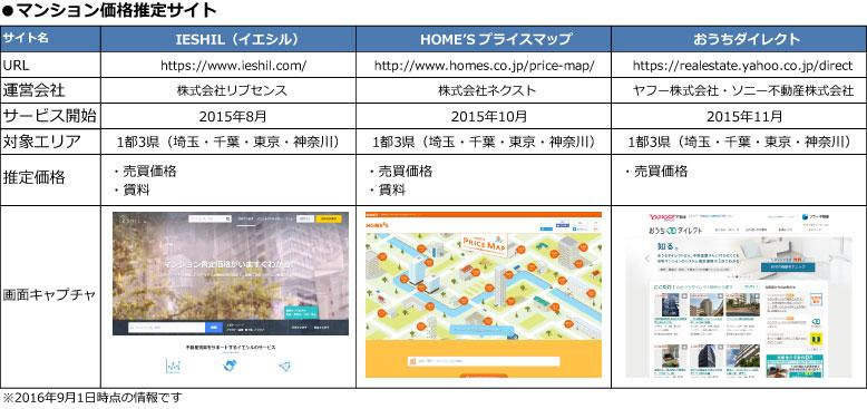 【図1】おもなマンション価格推定サイト(SUUMOジャーナル編集部作成)
