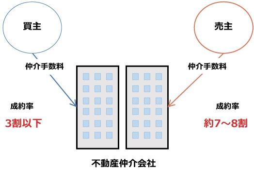 【図2】売主側の仲介の方が成約率が高いと言われている(SUUMOジャーナル編集部作成)
