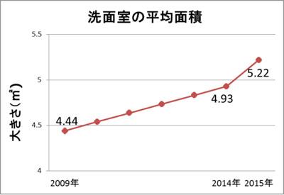 【画像2】洗面室の平均面積の推移(出典:アキュラホーム住生活研究所「2016年住宅傾向調査」より転載)