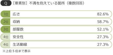 【画像3】多子育児に当たり不満を抱えている箇所[要素別](SUUMO×AsMama調べ)