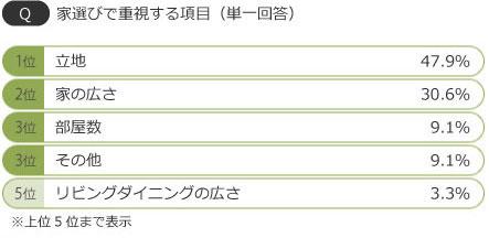 【画像4】新居を購入(または賃貸)する場合、家選びで重視する項目(SUUMO×AsMama調べ)