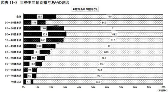 【画像4】世帯主年齢別贈与ありの割合(出典:住宅生産団体連合会「2015年度戸建注文住宅の顧客実態調査」)