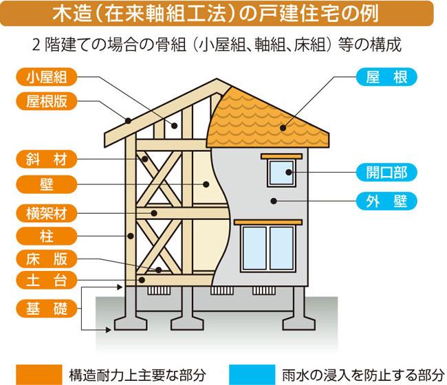 【画像2】保険の対象となる住宅の部分-木造(在来軸組工法)の戸建て住宅の例(出典:住宅あんしん保証「あんしん既存住宅売買瑕疵保険」のパンフレットより転載)