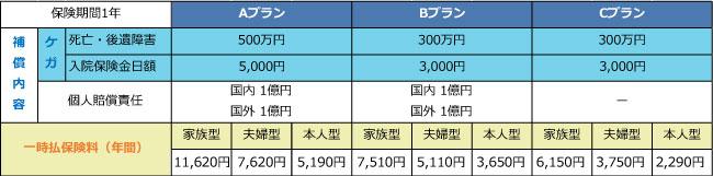【画像1】保険料は保険商品や被保険者の範囲などで違ってくる。表は東京海上日動火災保険「eサイクル保険」の場合(2016年9月14日現在)(SUUMOジャーナル編集部作成)