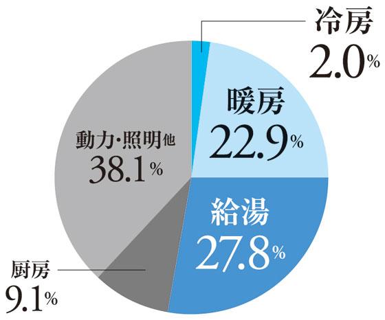 【画像2】経済産業省の調査では、家庭で消費するエネルギーのうち、最も多くを占めるのが給湯の27.8%。暖房22.9%と冷房2.0%と合わせると52.7%になり半数を超える(データ出典/経済産業省・資源エネルギー庁「平成27年度エネルギーに関する年次報告」(エネルギー白書2016))
