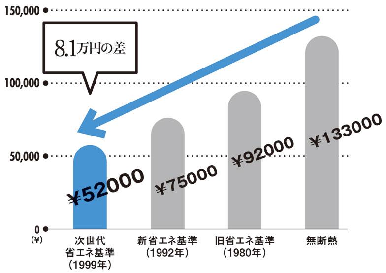 【画像3】無断熱の家と、次世代省エネ基準で断熱されている家では、年間約8万円も光熱費に差がある(データ出典/国土交通省「住宅・建築物の低炭素化に向けた現状と今後の方向性 資料3」)。