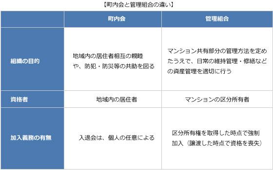 【図1】町内会と管理組合の違い(筆者作成)