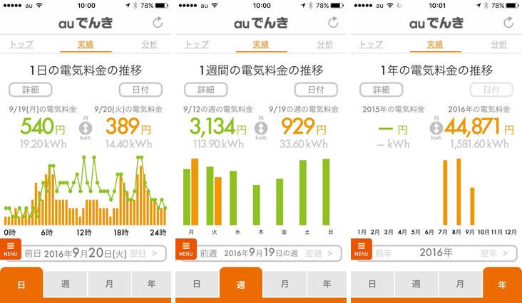 【画像3】日、週、月、年単位で使用量&料金の比較ができる。関西電力契約時のデータが引き継がれていないのは残念……(写真/井村幸治)