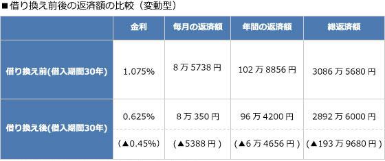 【画像3】借り換え前後の返済額の比較(変動型)(作成:住宅ジャーナリスト/山本久美子)