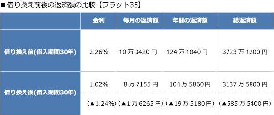 【画像4】借り換え前後の返済額の比較【フラット35】(作成:住宅ジャーナリスト/山本久美子)
