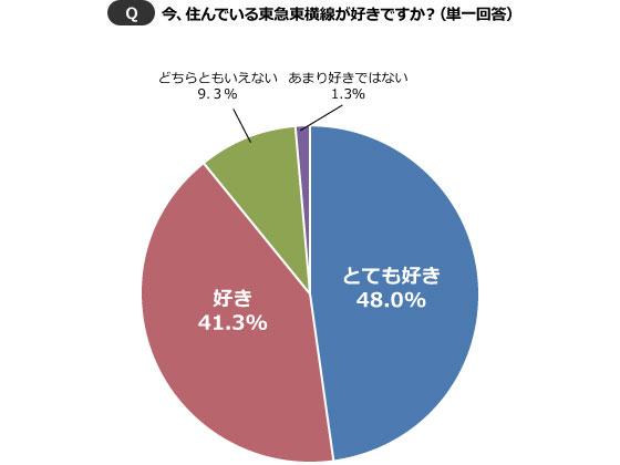 【図1】「あまり好きではない」はわずか1.3%。「嫌い」と答えた人は1人もいなかった。(SUUMOジャーナル編集部)