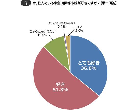 【図1】0.7%の「あまり好きではない」に対して、「嫌い」は2.0%。わずかではあるが、実際に沿線に住みながらも田園都市線のことが嫌いなユーザーも存在することがわかった。(SUUMOジャーナル編集部)