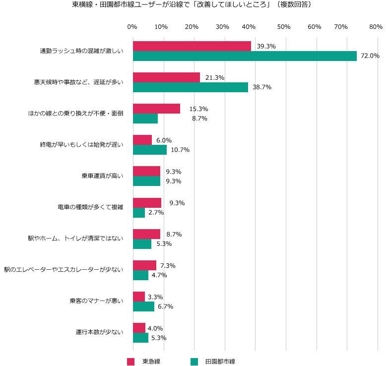 【図3】前段の「気に入っているところ」では、東横線ユーザーの54.7%が「ほかの沿線に乗り換えしやすい」と回答している一方で、この「改善してほしいところ」では15.3%が「ほかの線との乗り換えが不便・面倒」と回答。田園都市線ユーザーの8.7%と比べて、やや目を引く結果となっている(SUUMOジャーナル編集部)