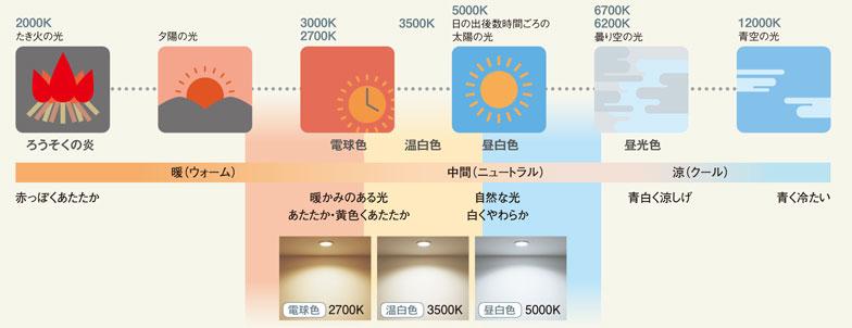 【画像1】上:色温度「ケルビン」の数値と、光の色の関係。ケルビンの数値が小さいほど光は赤っぽくなり、大きくなると白っぽくなる(画像提供:パナソニック・エコソリューションズ)