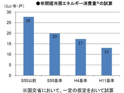 【画像1】省エネ基準は改正ごとに順次強化されてきた(出典/国土交通省資料より)