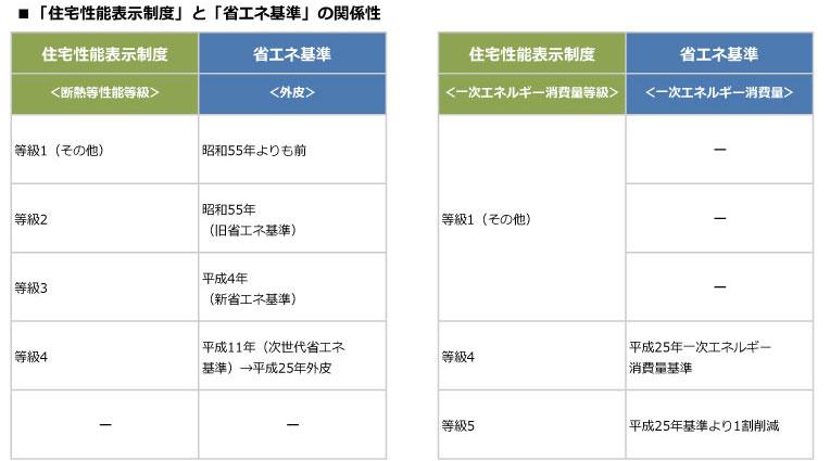 【画像2】省エネ基準と住宅性能表示制度の関係性(作成/住宅ジャーナリスト・山本久美子)