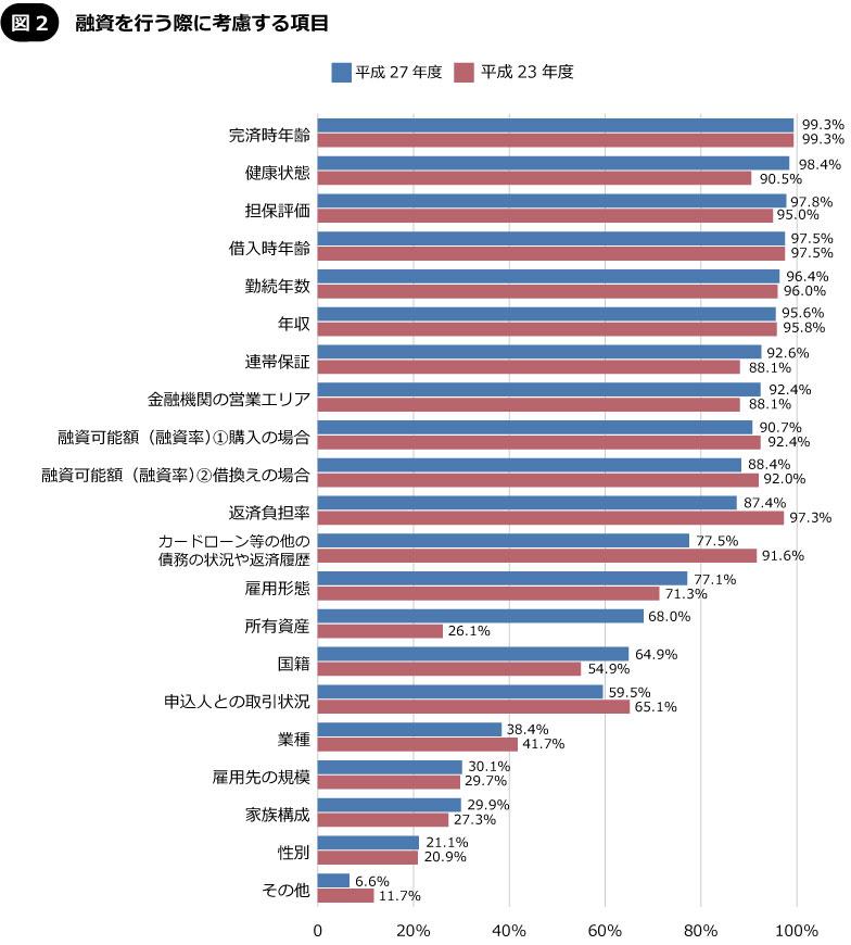 【図2】銀行が融資を行う際に考慮する項目(出典/国土交通省「民間住宅ローンの実態に関する調査」平成23年度、平成27年度)