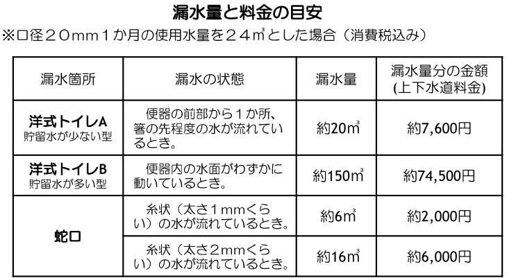 【図1】トイレの水面が動く程度の漏水でも、7万円を超える高額料金になるとは驚き!(出典/東京都水道局「水道・くらしのガイド」より)