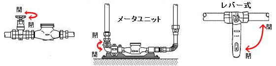 【画像3】メータユニットにつながる水道管のバルブを閉め方はこの通り。バルブを閉めることで家の水道をすべて遮断できる(画像/東京都水道局HPより転用)