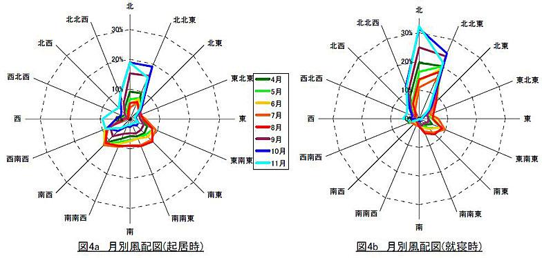【画像1】明石の月別風配図(風向ごとの出現頻度を表したもの)。(出典/一般財団法人 建築環境・省エネルギー機構ホームページ 自立循環型住宅への設計ガイドライン 3.1自然風の利用・制御の参考資料)
