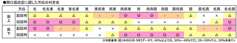 【画像2】同じく明石の開口面設置に適した方位の判定表(出典/一般財団法人 建築環境・省エネルギー機構ホームページ 自立循環型住宅への設計ガイドライン 3.1自然風の利用・制御の参考資料)