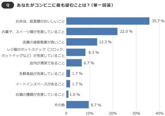 【画像2】お菓子、スイーツ目当ての人は、40代以上の女性が特に多かった(SUUMOジャーナル編集部)
