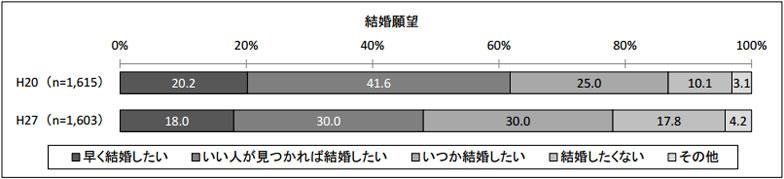 【画像1】結婚願望の推移(平成 20 年度調査との比較)(出典/国立青少年教育振興機構「若者の結婚観・子育て観等に関する調査」)