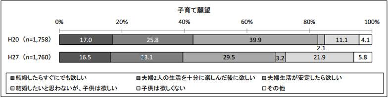 【画像2】子育て願望の推移(平成 20 年度調査との比較)(出典/国立青少年教育振興機構「若者の結婚観・子育て観等に関する調査」)