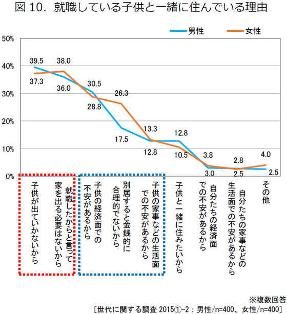 【画像4】就職している子供と一緒に住んでいる理由(出典/東京ガス都市生活研究所『 大人ファミリーのライフスタイル』)