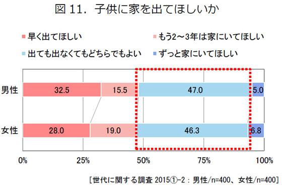 【画像5】子供に家を出てほしいか(出典/東京ガス都市生活研究所『 大人ファミリーのライフスタイル』)