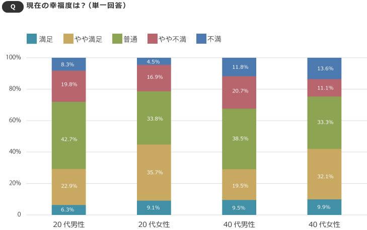 【画像1】20代女性の満足度が一番高く、40代男性が一番不満派(「不満」と「やや不満」の合計)が多い(SUUMOジャーナル編集部)