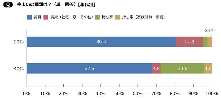 【画像1】40代で持ち家に住んでいる人は23.6%と20代に比べ21.2ポイントも高い結果に(SUUMOジャーナル編集部)