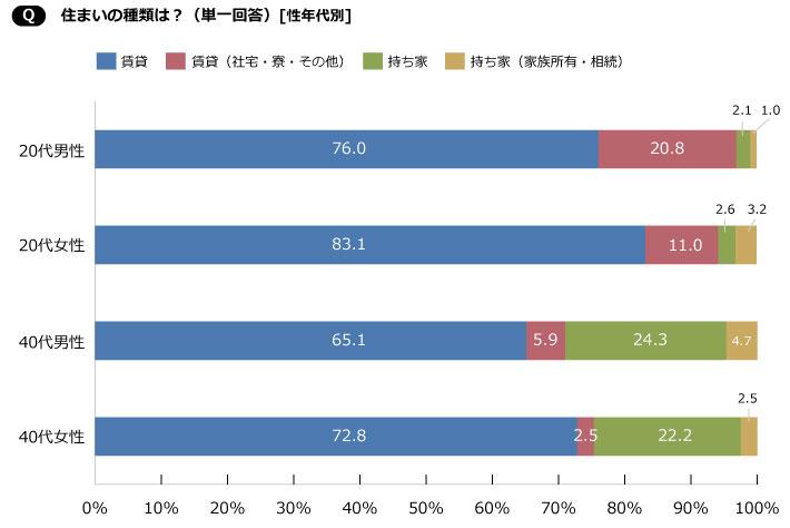【画像2】どの年代も、賃貸に住む人が多いのには違いはないが、40代は男女ともに持ち家率が20%以上という結果に(SUUMOジャーナル編集部)