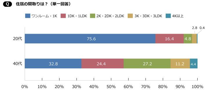 【画像4】20代はワンルーム・1Kが圧倒的だが、40代になると、2K・2DK・2LDK以上に住む人の割合が増える(SUUMOジャーナル編集部)
