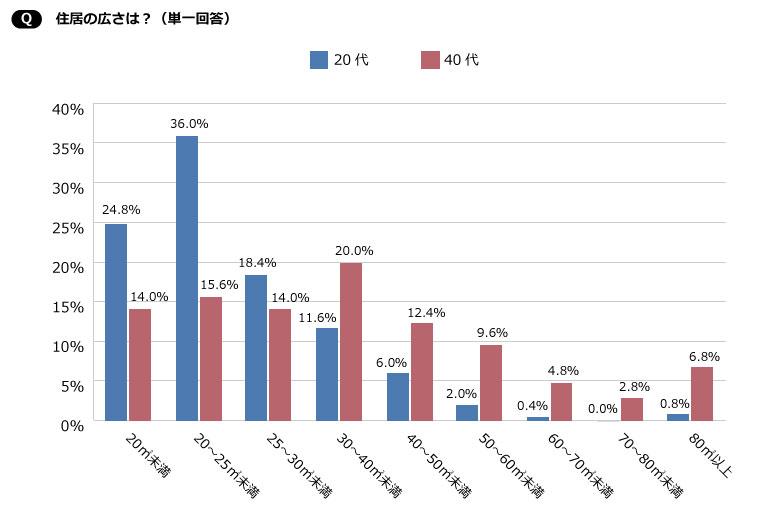 【画像5】20代は25m2以下に集中しているのに対し、40代は30~40m2が一番多いものの、各項目にまんべんなく分布している(SUUMOジャーナル編集部)