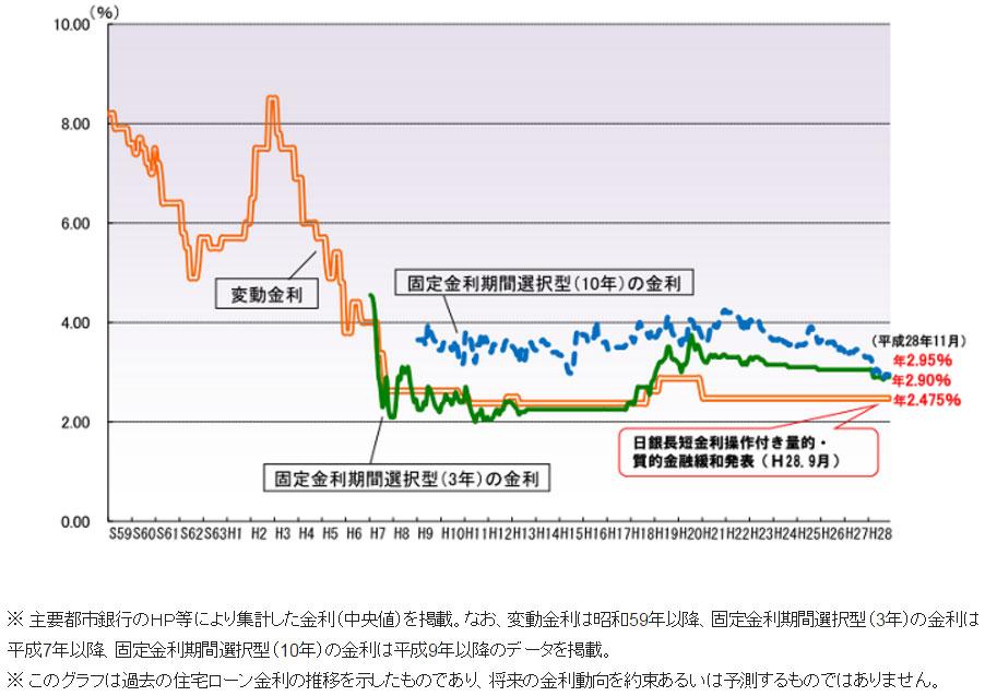 【画像2】民間金融機関の住宅ローン金利推移(変動金利等)(出典/住宅金融支援機構のHPより転載)