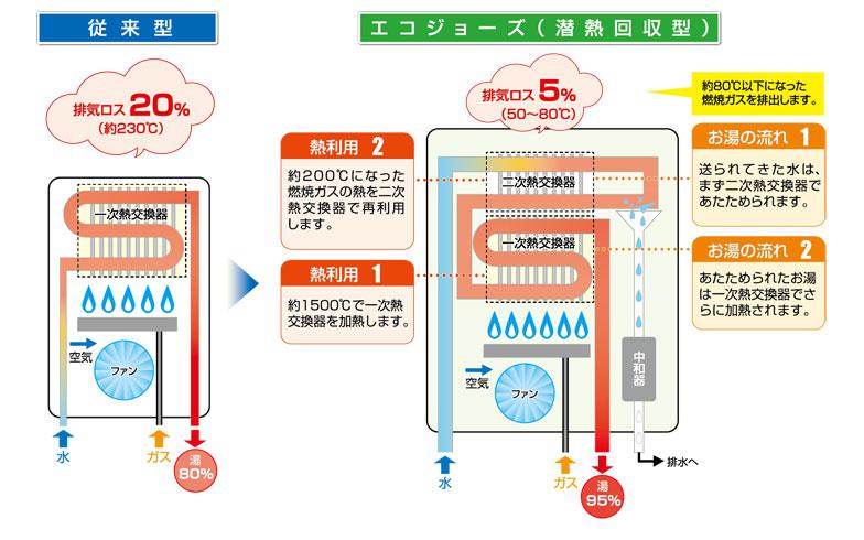【画像2】図はエコジョーズと従来型給湯器との比較。従来は給湯器の外に出していた排気を使って、最初に水を温めることでお湯が沸きやすくなり、排気ロスを20%から5%に低減している(画像提供/東京ガス)